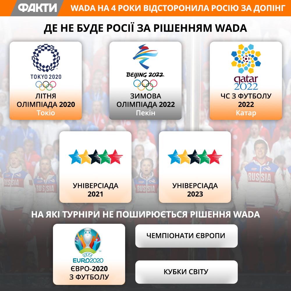 Рішення WADA щодо Росії: чи зможуть росіяни зіграти на Євро-2020 та ЧС-2022