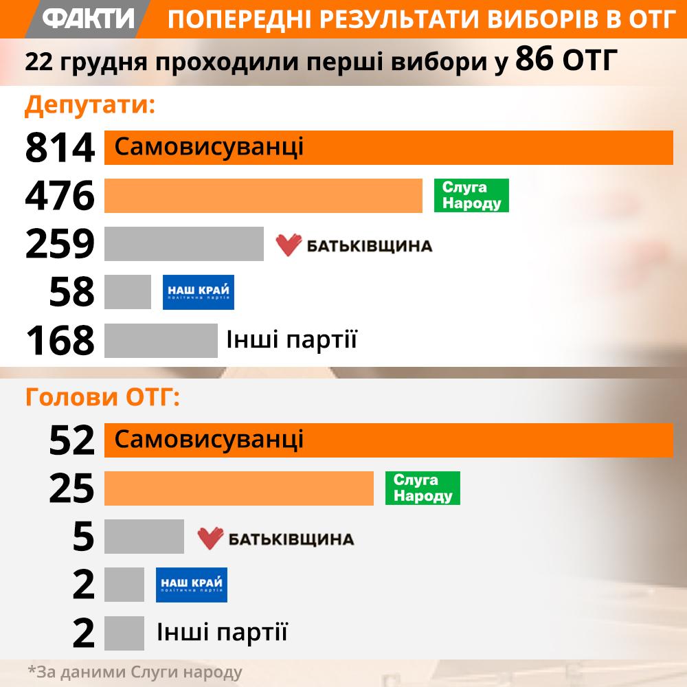 Результати виборів в ОТГ