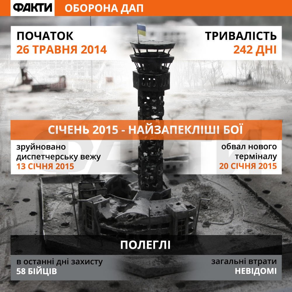 Оборона Донецького аеропорту