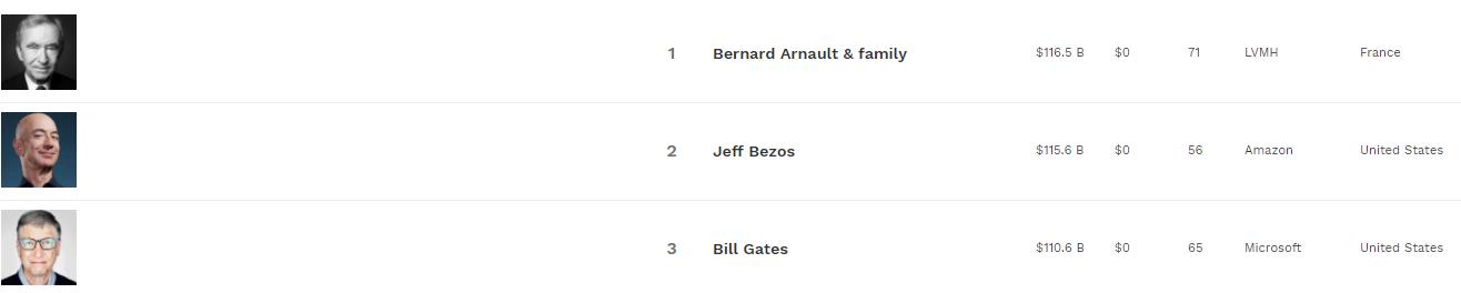 Безос поступився Арно першим місцем у списку найбагатших за версією Forbes