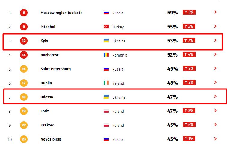 Затори в Києві забезпечили третє місце в рейтингу завантаженості доріг