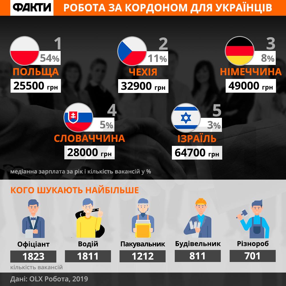 Робота за кордоном: які країни чекають українців та де найбільше платять