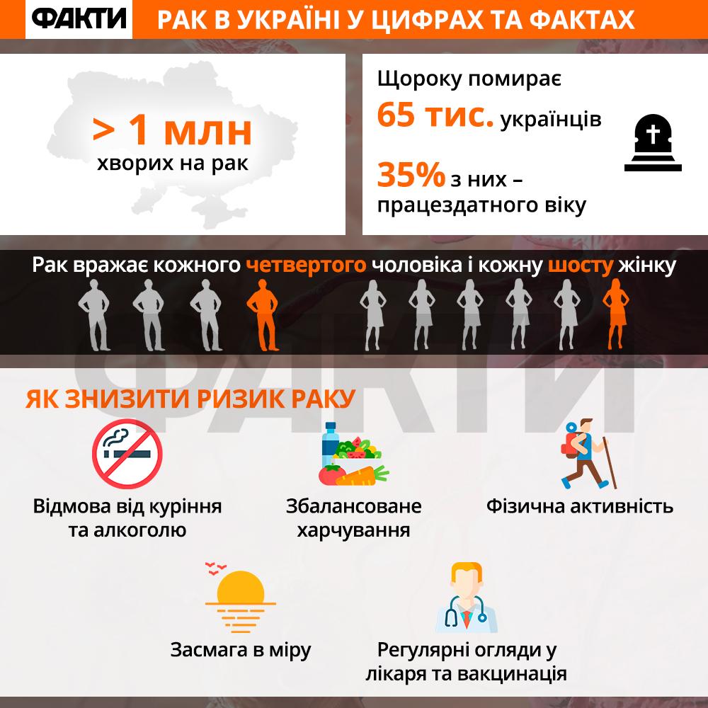 Скільки українців помирають від раку