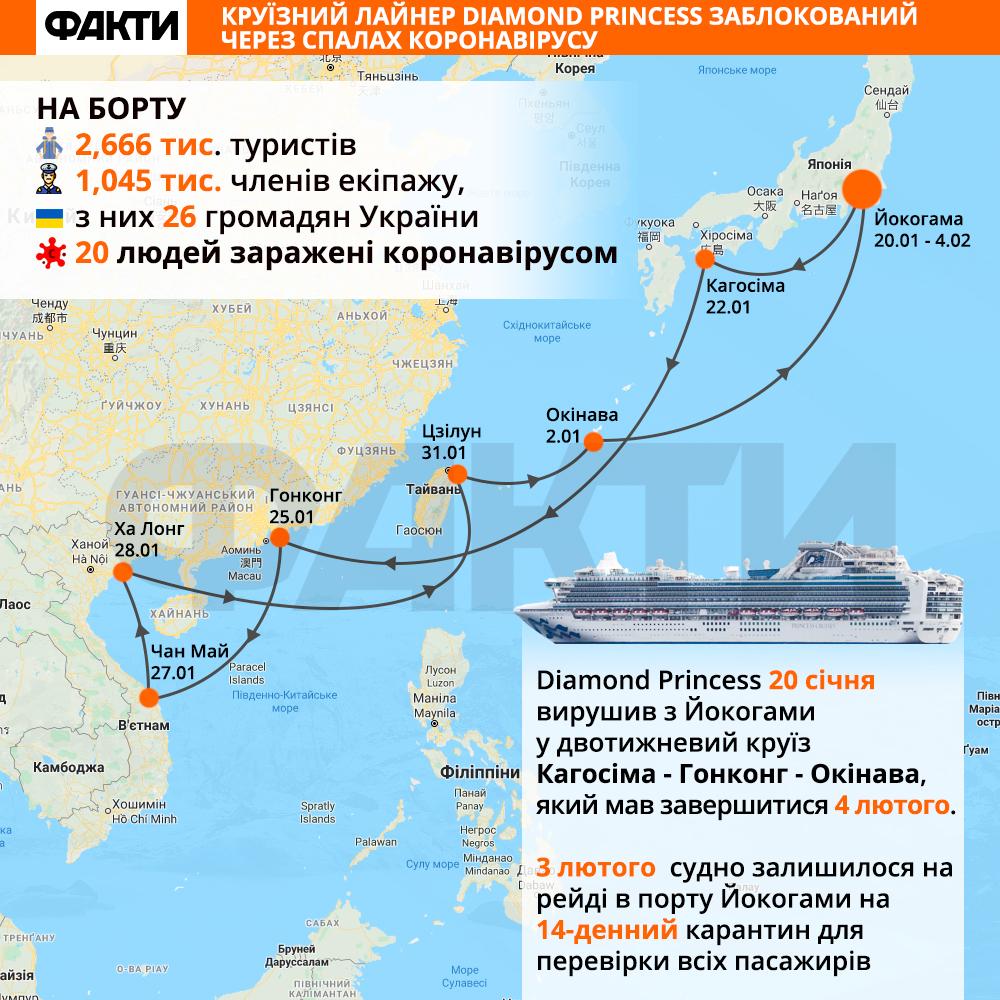 Круїзний лайнер Diamond Princess заблокований через спалах коронавірусу