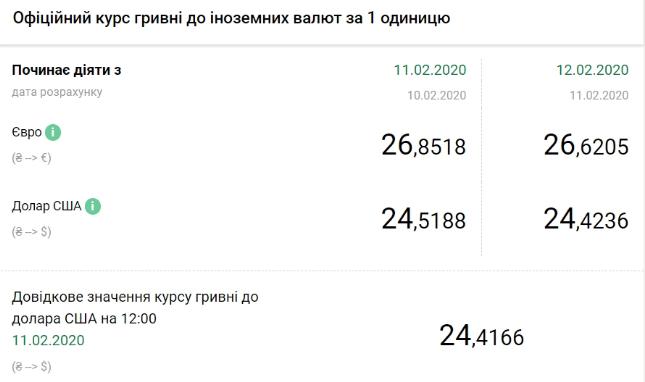 Курс валют НБУ на 12 февраля 2020 в Украине