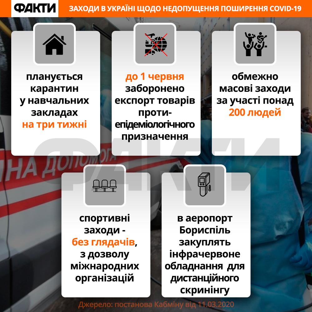 Карантин в Україні через коронавірус Covid-19