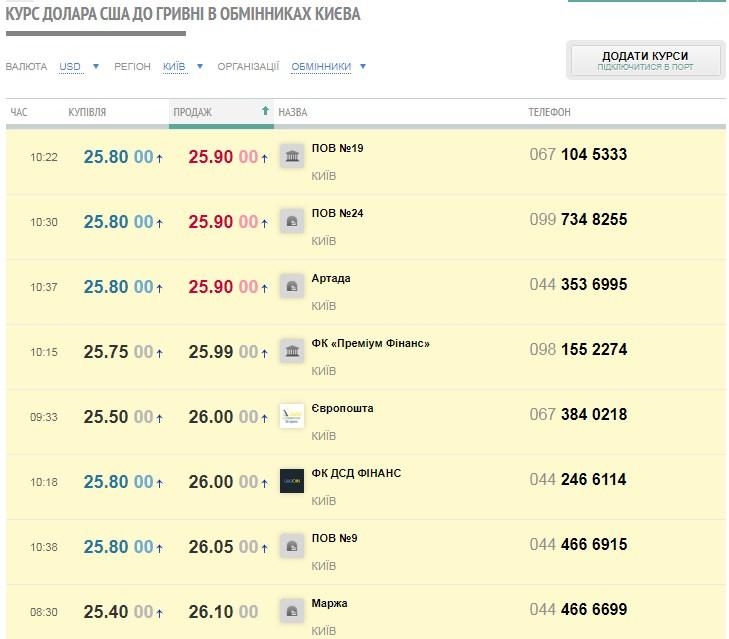 Курс доллара в украинских банках и обменниках 11.03.2020