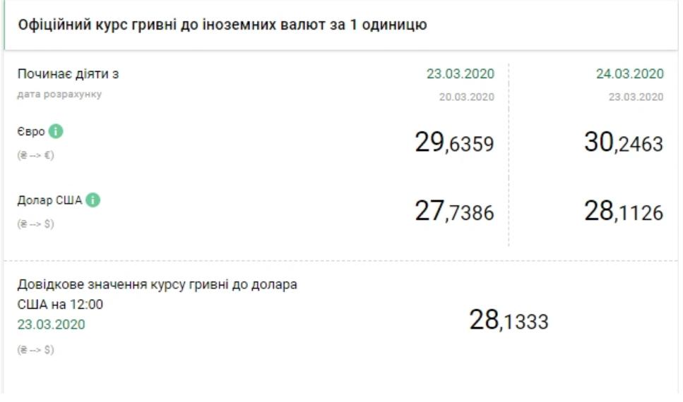 Курс валют НБУ на 24 березня 2020 в Україні