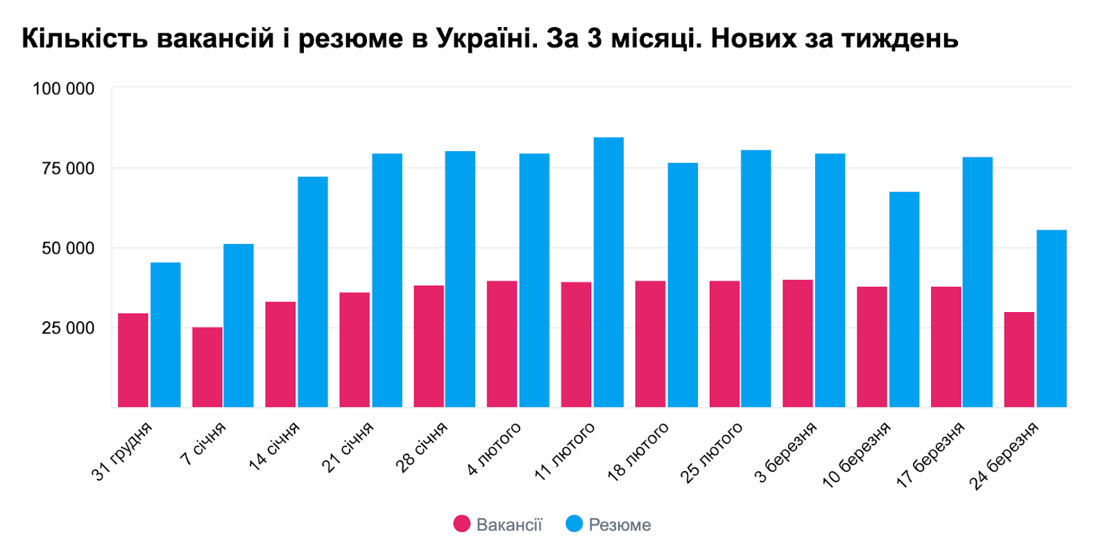 Вакансії в Україні