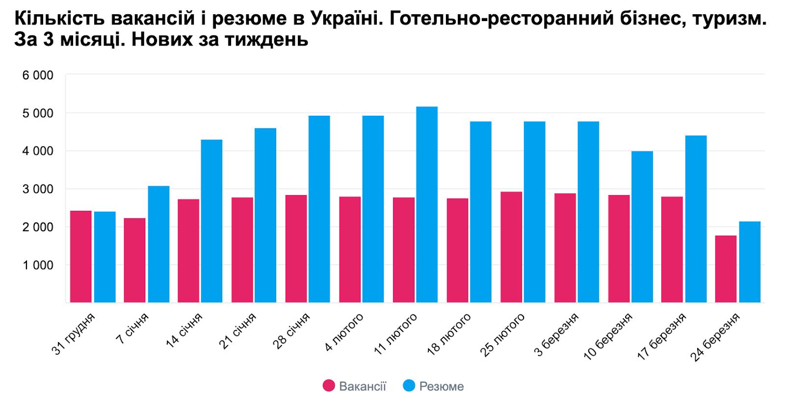 Вакансії у туризмі Україна