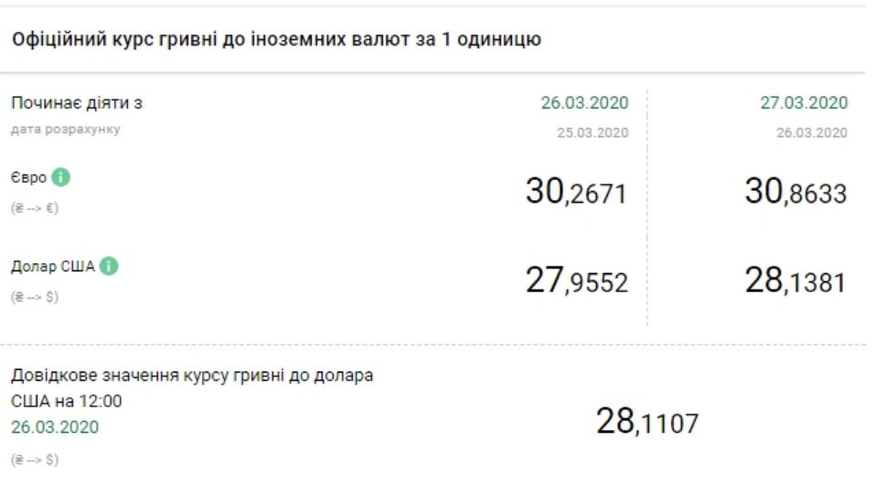 Курс валют НБУ на 27 березня 2020 в Україні