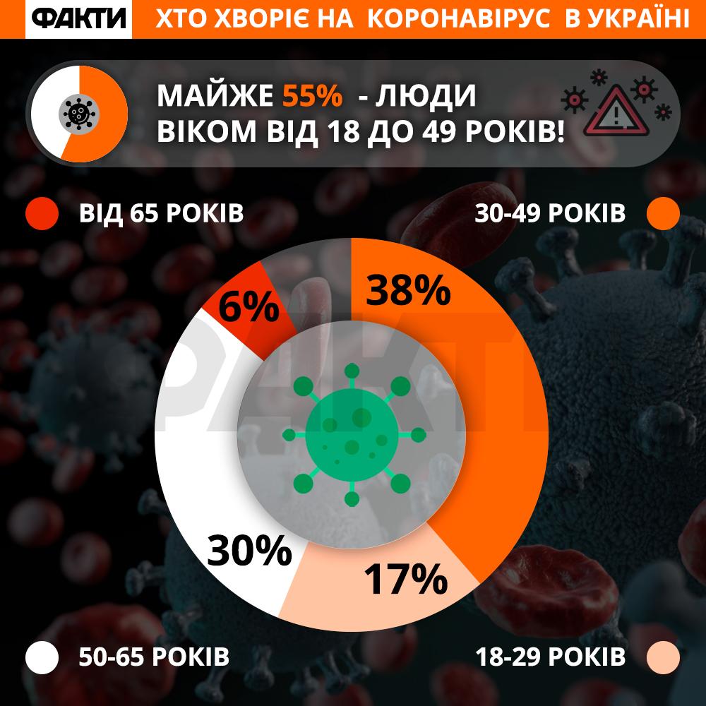 Хто хворіє на коронавірус в Україні