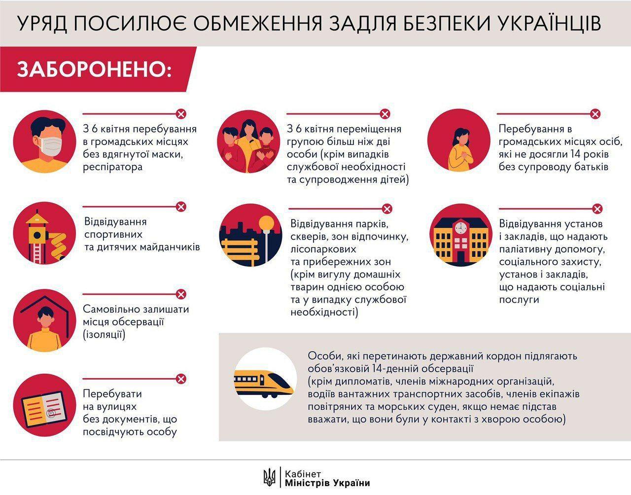 Правила карантина в Украине: обсервация, штрафы и уголовная ответственность