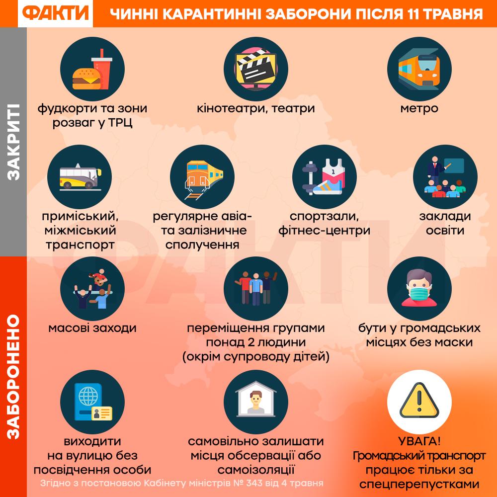 В Україні ослабили карантин: що дозволено з 11 травня і які заборони збереглися