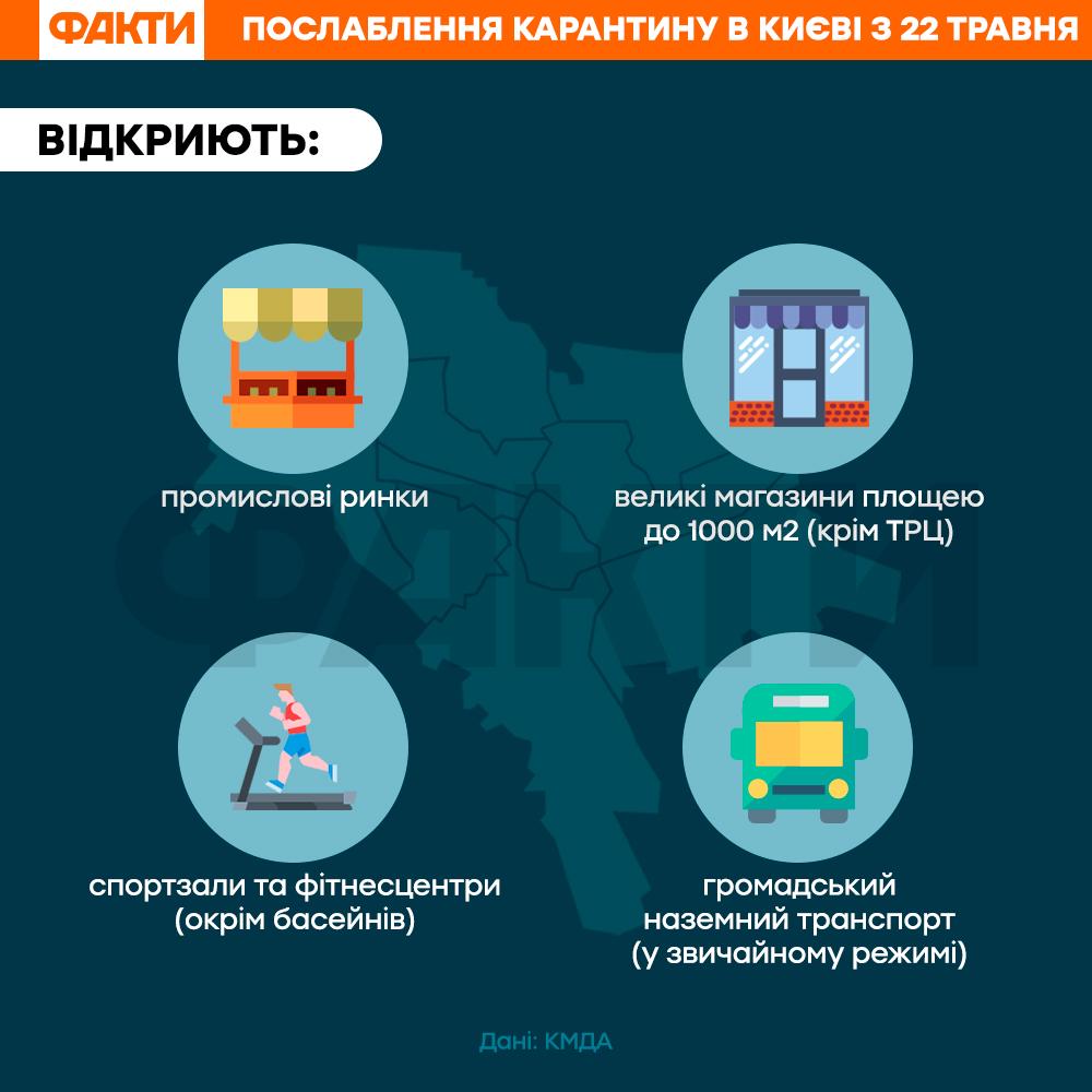 Ослаблення карантину у Києві 22 травня