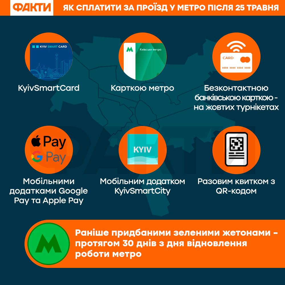 Жетоном не вдасться: як сплатити проїзд у метро Києва після відкриття