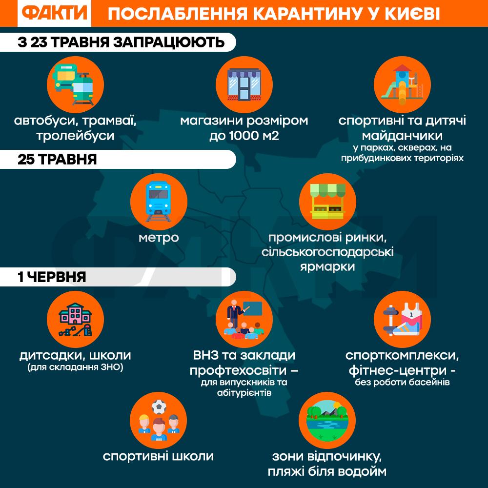 Послаблення карантину в Києві 22 травня: 2 етап