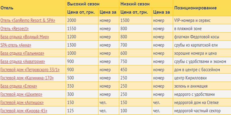 Відпочинок в Кирилівці 2020: ціни і кращі місця