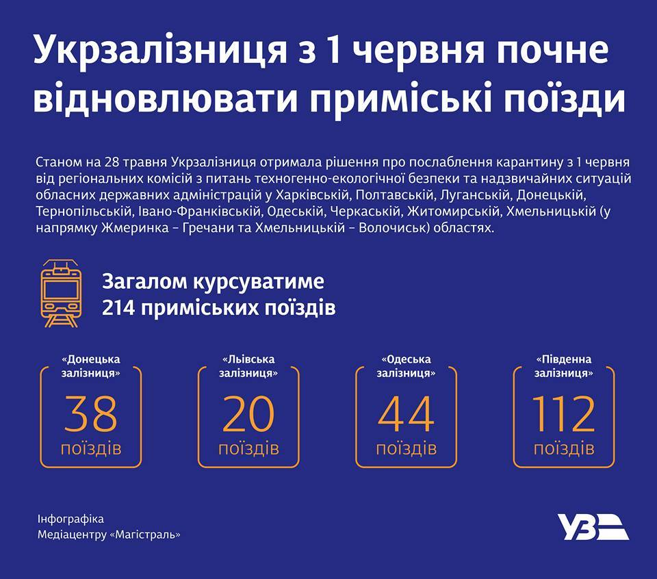 Укрзалізниця з 1 червня запускає електрички в 10 областях (СПИСОК)