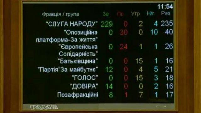 голосование за министра культуры