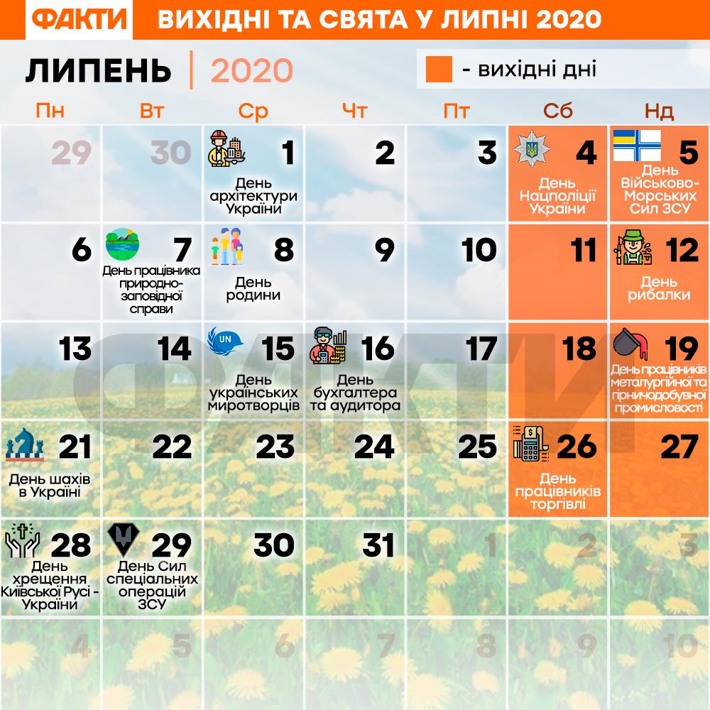 Вихідні і свята у липні 2020