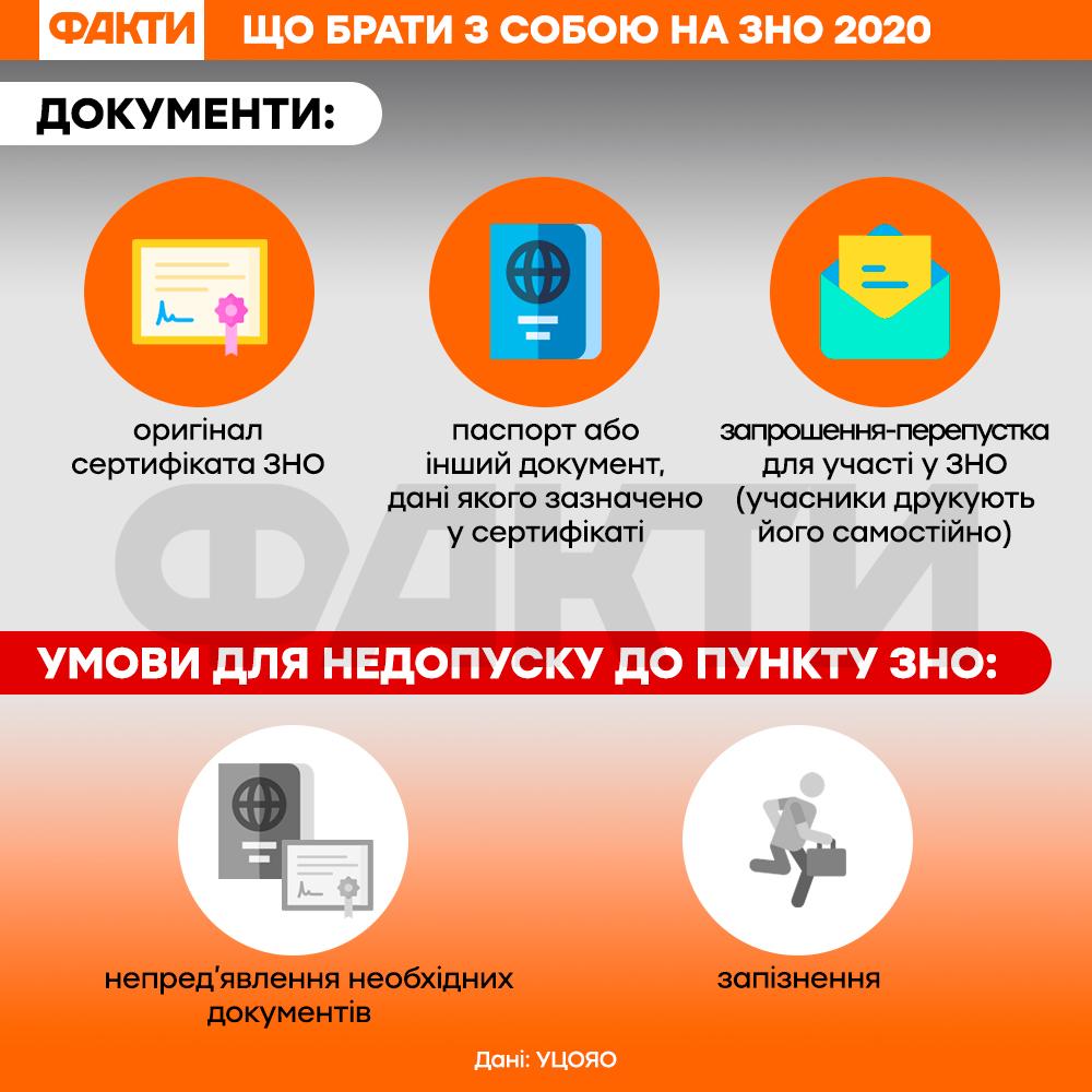 Що брати з собою на ЗНО 2020 - нові правила