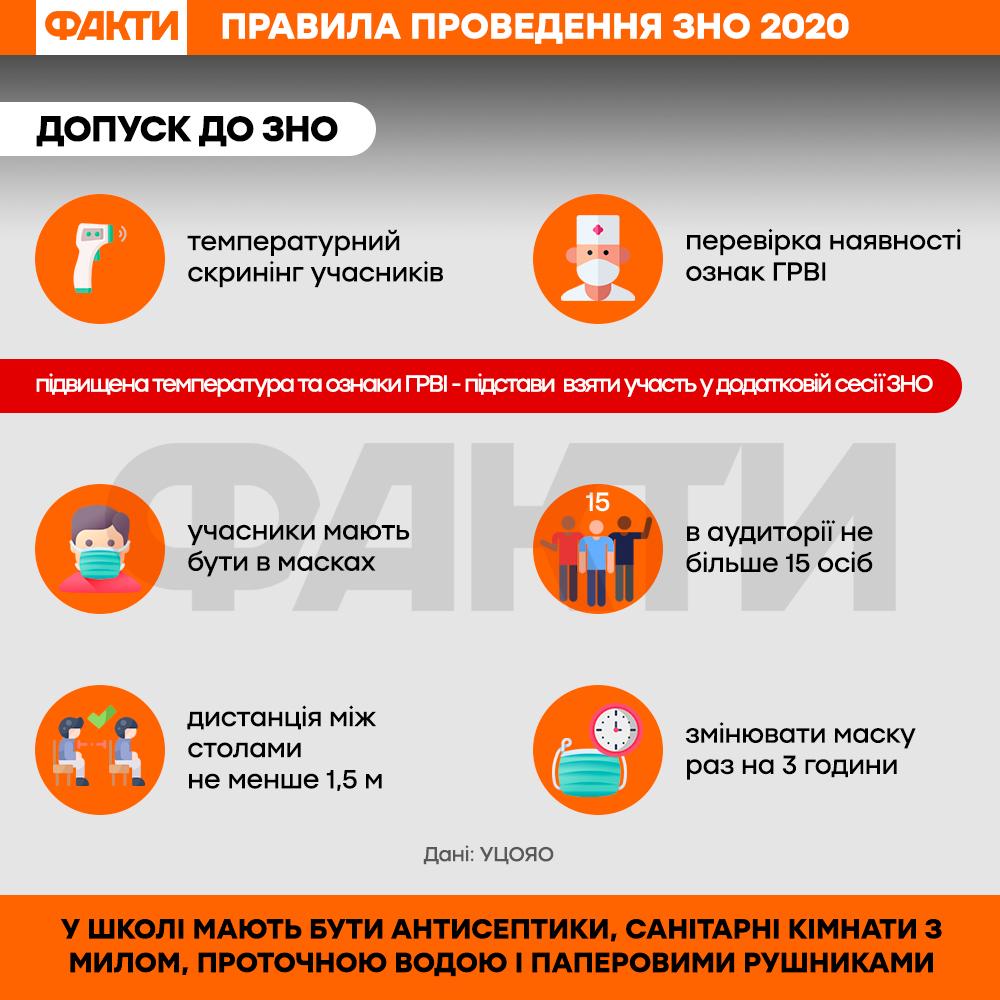 Правила проведення ЗНО 2020
