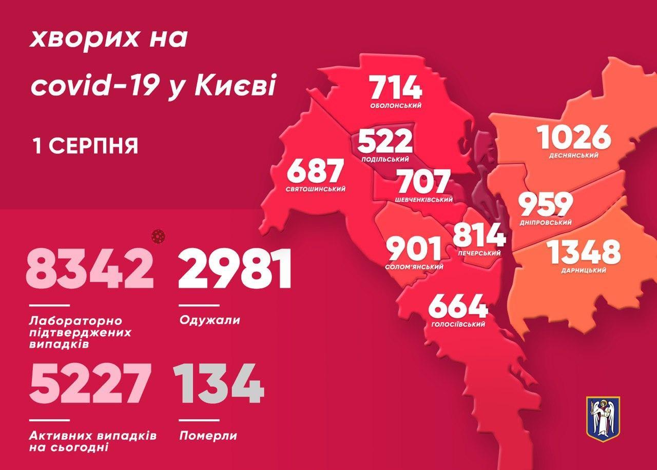 Коронавірус в Києві 1 серпня