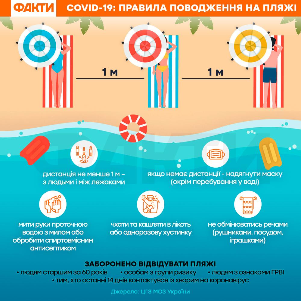 правила перебування на пляжі, коронавірус