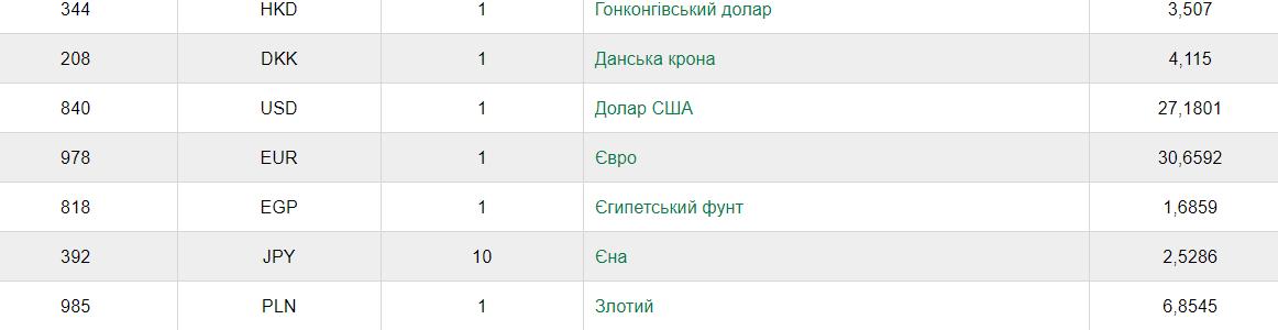 Курс валют НБУ на 3 липня 2020 в Україні