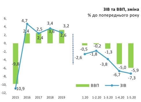 ВВП України - падіння економіки стримується