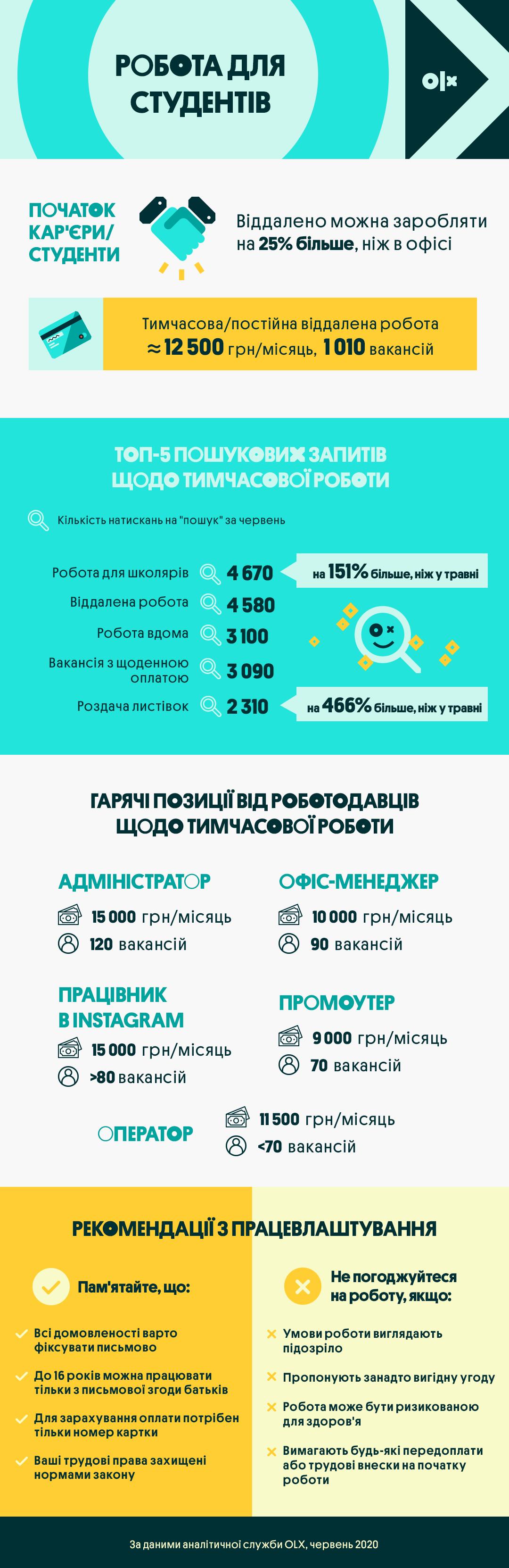 Інфографіка_OLX Робота_Робота для студентів_працюючи віддалено можна заробляти на 25% більше, ніж в офісі