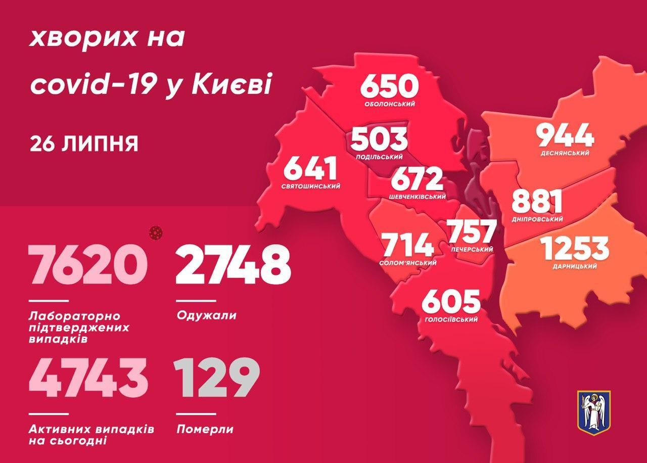 Карантин в Україні: що відбувається 26 липня