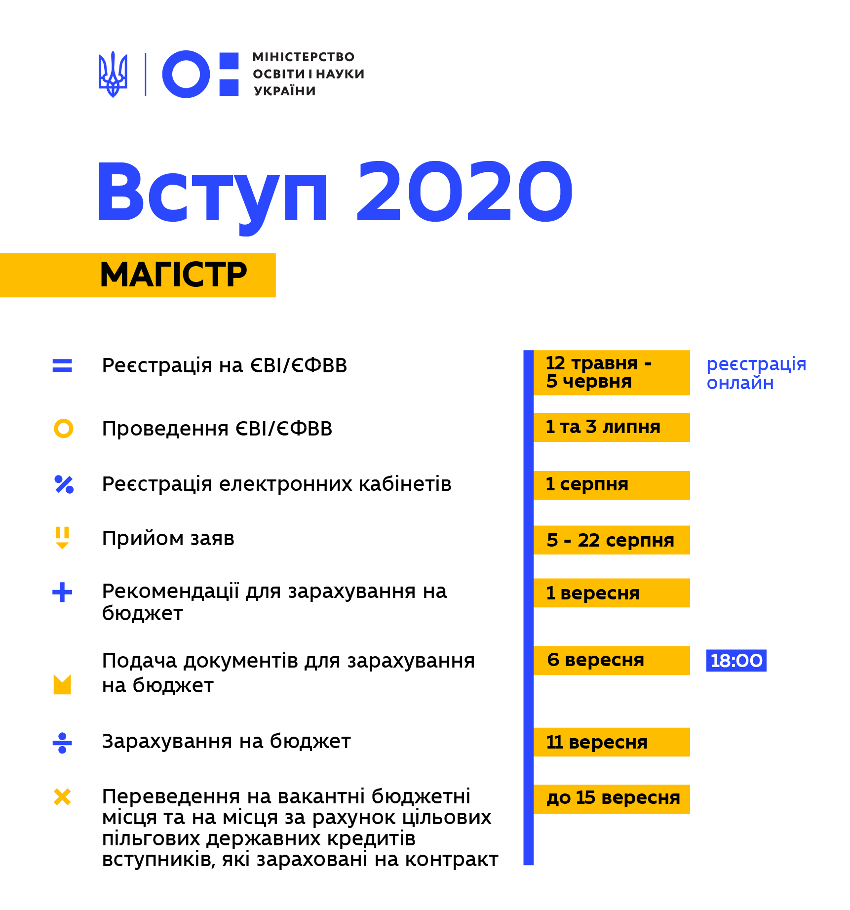 Вступ 2020 магістр