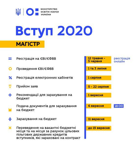 Зміни з 1 серпня: карантин по-новому, вступна кампанія і зростання комуналки