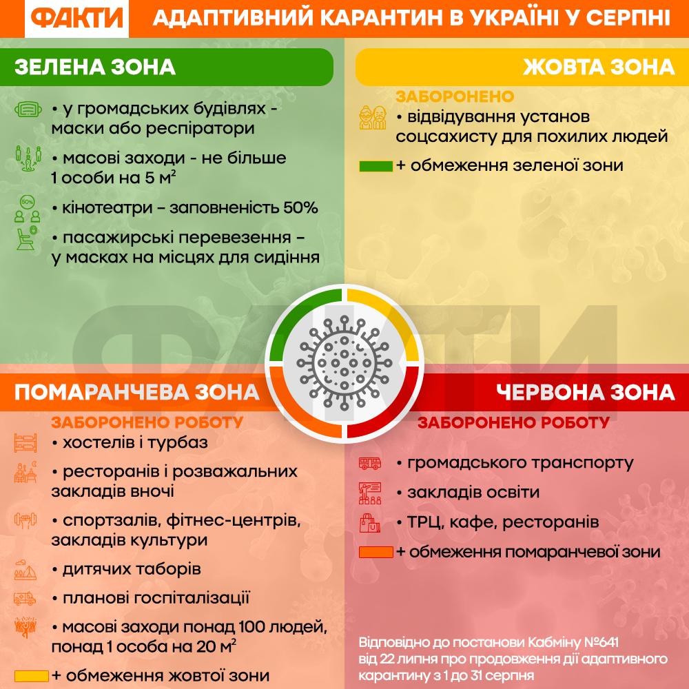 карантинні зони в україні - список заборон
