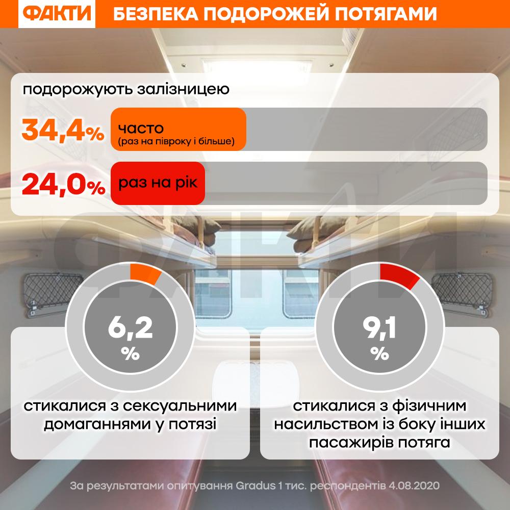 Побиття Анастасії Лугової: скільки людей зіштовхувалися з насильством у потягах