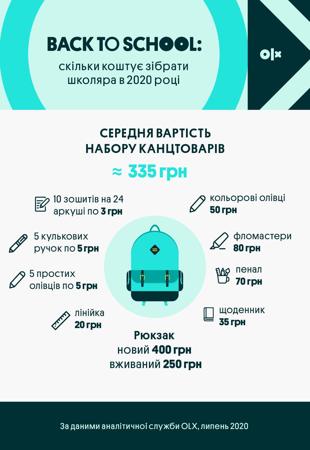 Інфографіка_OLX_Скільки коштує зібрати школяра в 2020 році_Канцтовари