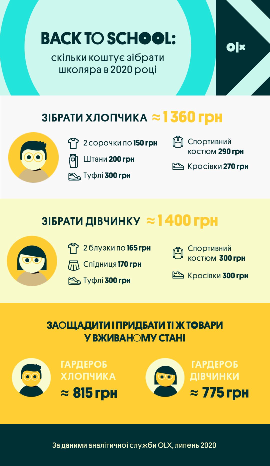 Інфографіка_OLX_Скільки коштує зібрати школяра в 2020 році_Одяг