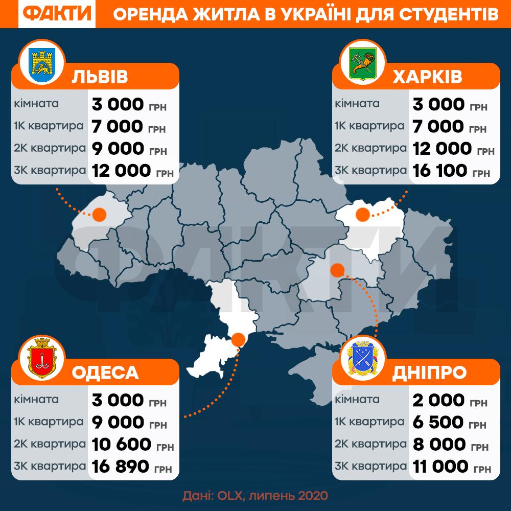 От 3 тыс. грн за комнату: цены на аренду жилья в Киеве и больших городах