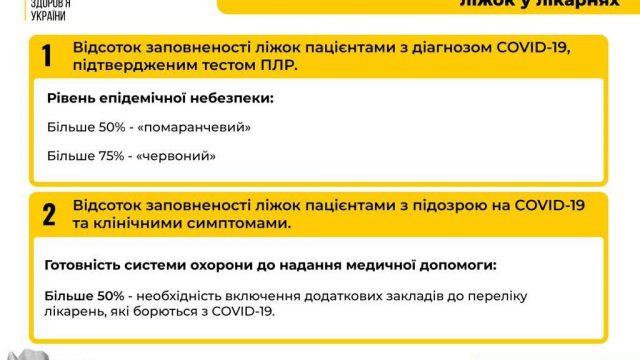 Карантин в Україні – змінили визначення індикатора лікарняних ліжок