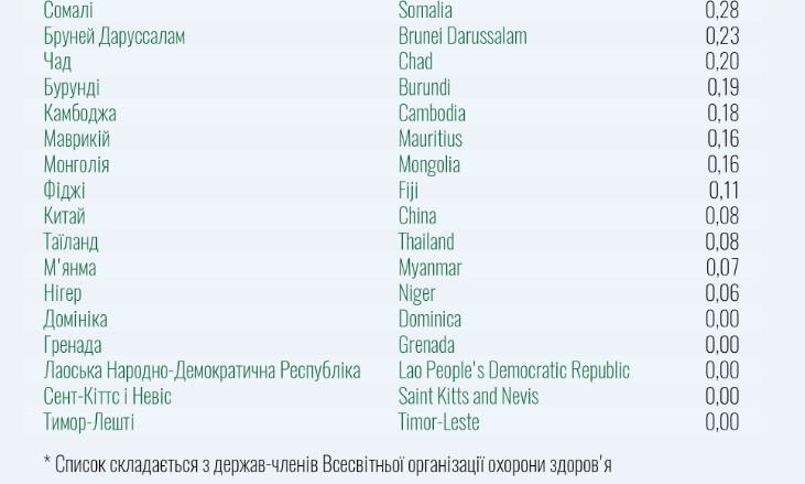 Список країн зеленої і червоної зон: МОЗ опублікував документ