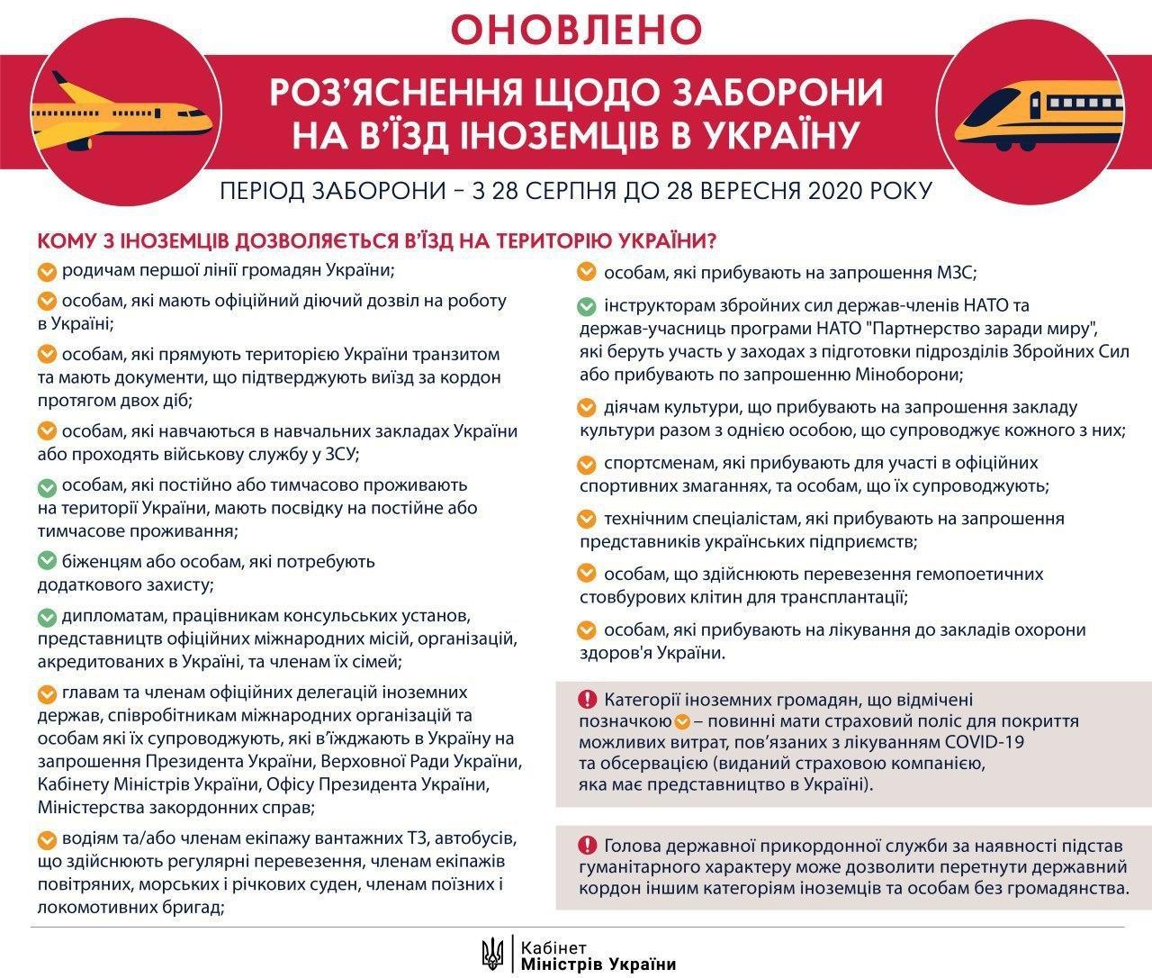 Закриття кордонів України: категорії іноземців, які можуть в'їхати