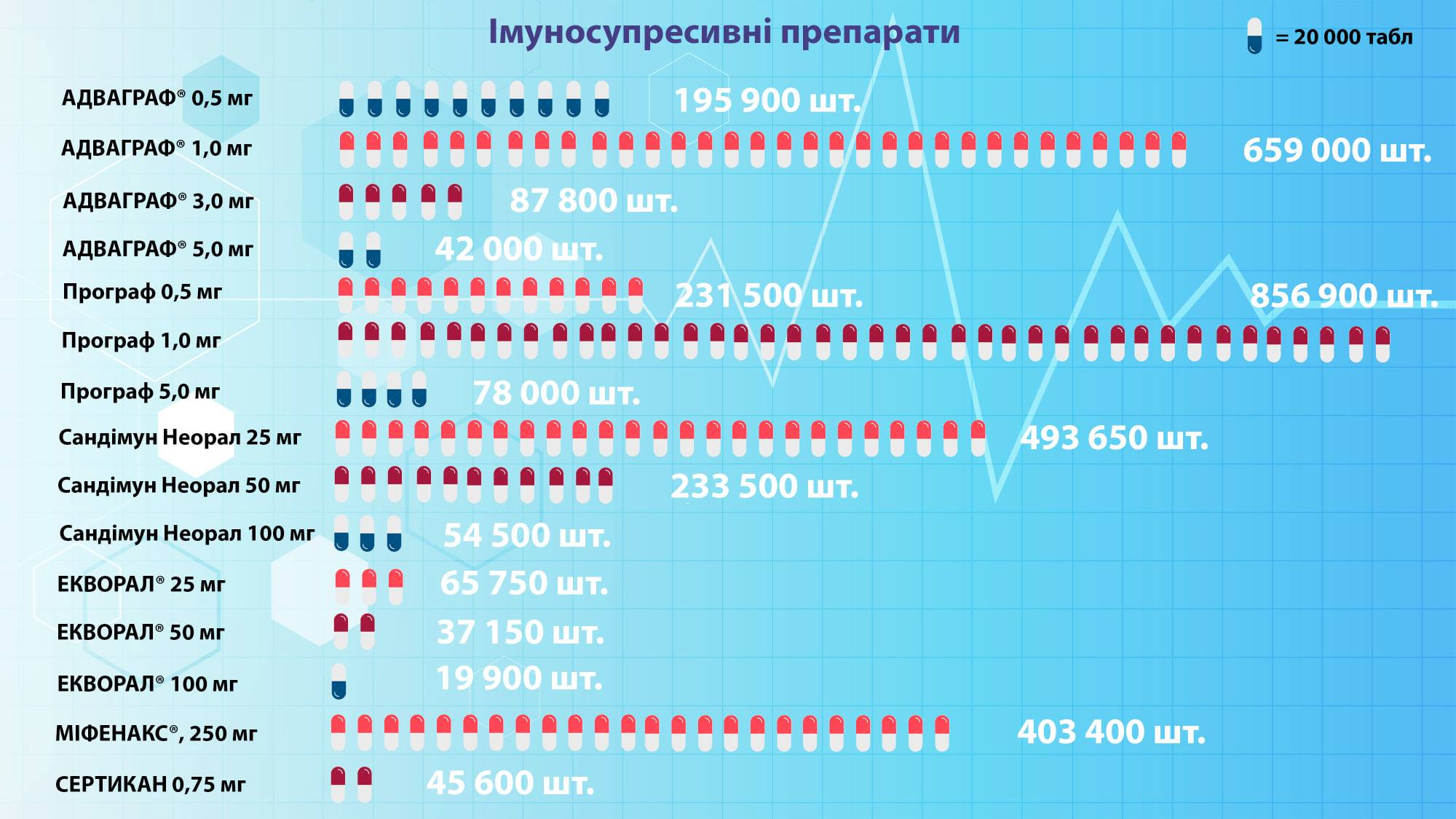 На межі життя та смерті: чому українці після трансплантації опинилися без ліків
