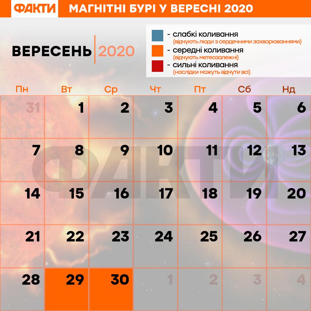Магнітні бурі 2020 у вересні: дати магнітних бур