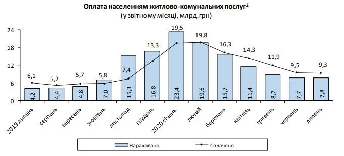 За липень 2020 українці переплатили за комуналку 1,5 млрд грн