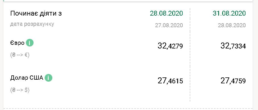 Курс валют НБУ на 31 серпня 2020 в Україні