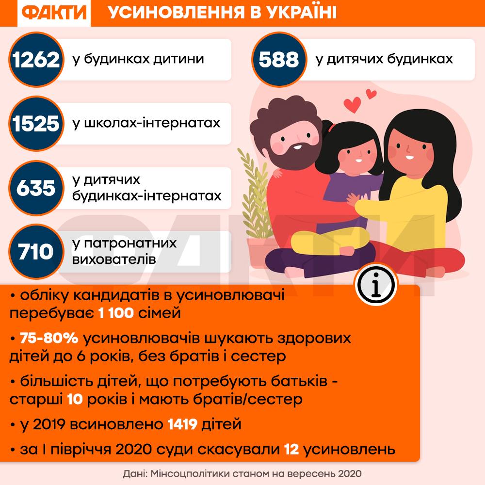 Як усиновити дитину в Україні – правила і документи
