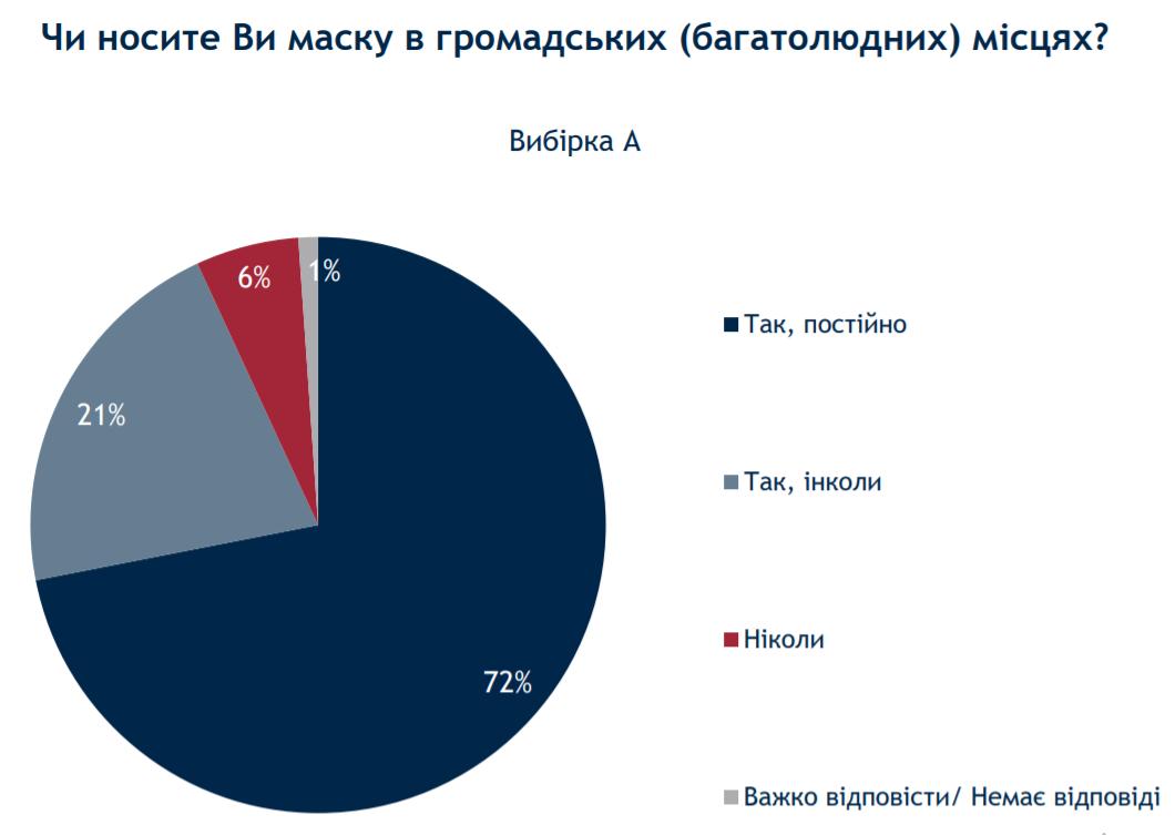 Скільки українців носять маску у публічних місцях – опитування