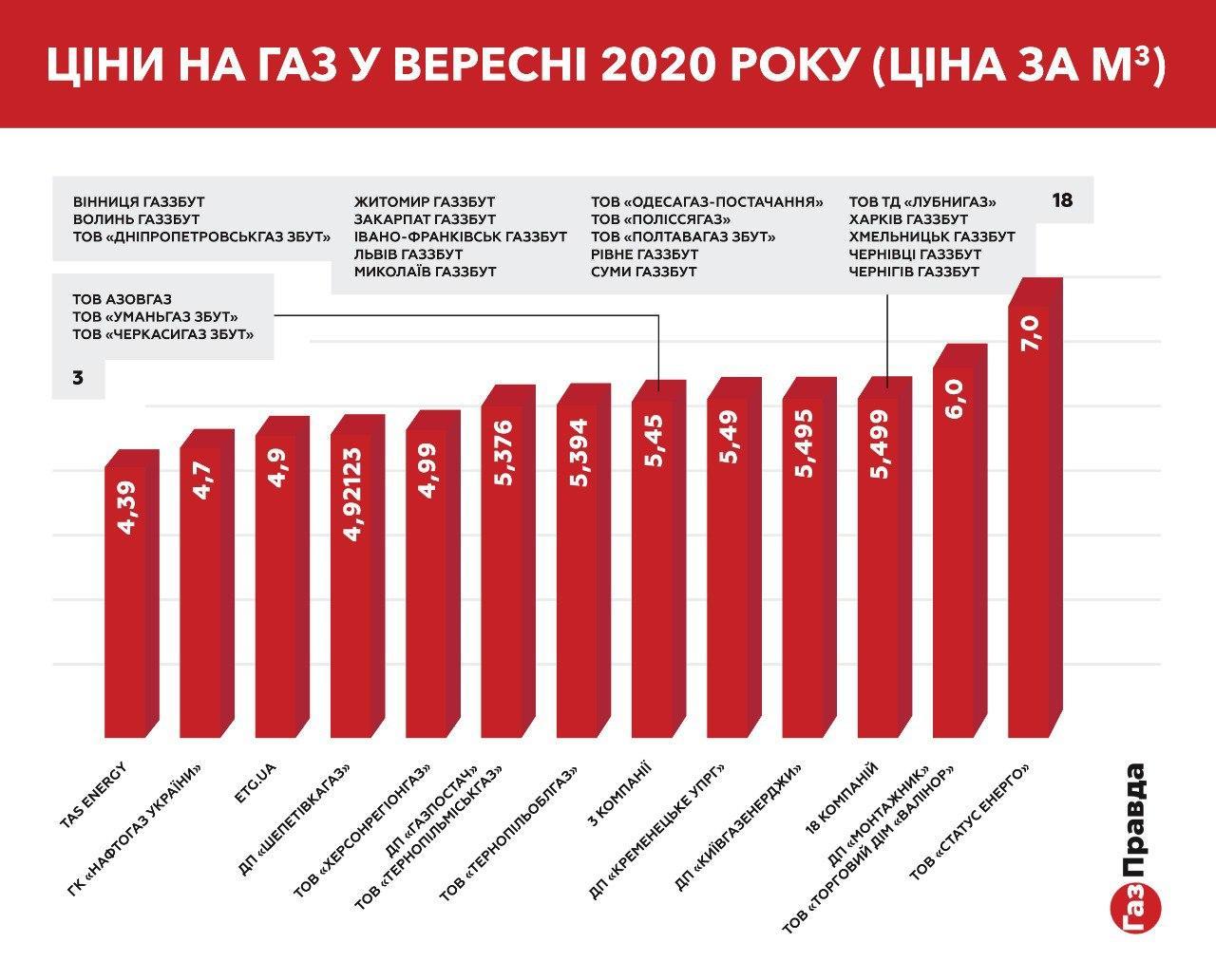 Ринок газу в Україні: чому ціни на газ коливаються та які тарифи будуть взимку
